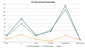 Google Plus Engagement Pre Versus Post Communities; clicky to embiggen